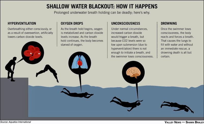 Shallow Water Blackout16A